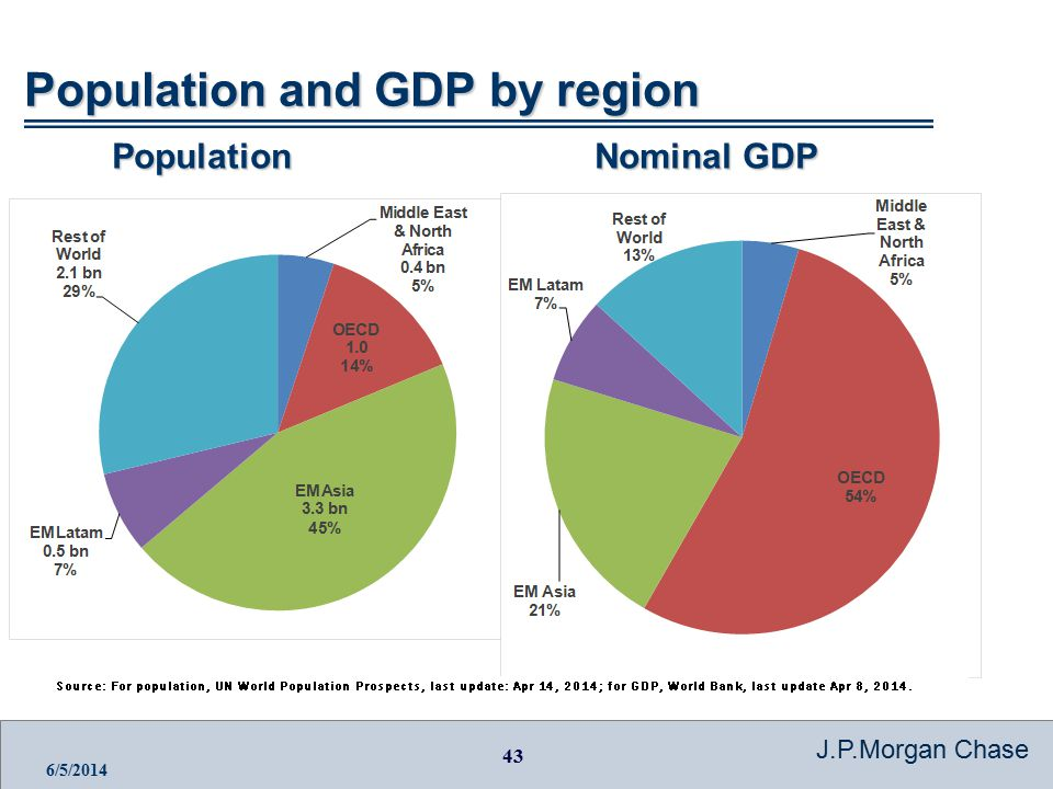 43 J.P.Morgan Chase 6/5/2014 Population and GDP by region Nominal GDP Population