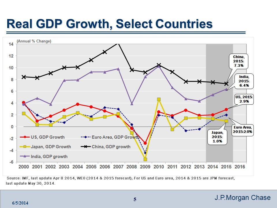 6 J.P.Morgan Chase 6/5/2014 Global GDP Shares