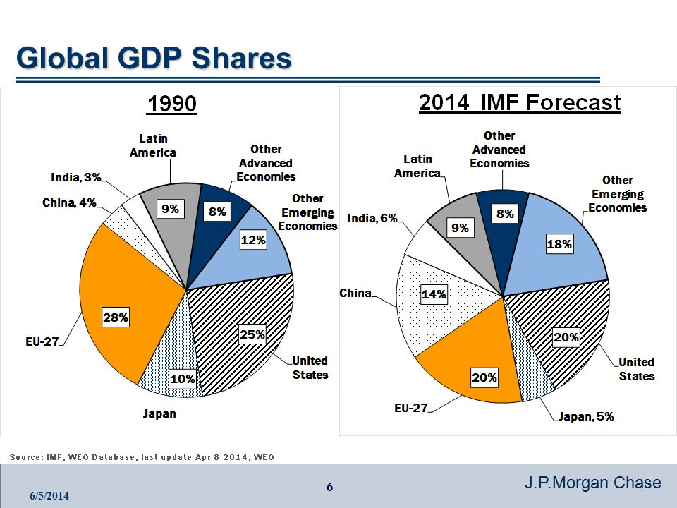 7 J.P.Morgan Chase 6/5/2014 Ease of Doing Business by Region