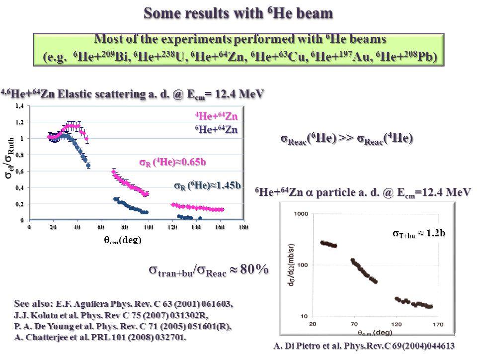 3  T+bu ≈ 1.2b A. Di Pietro et al.