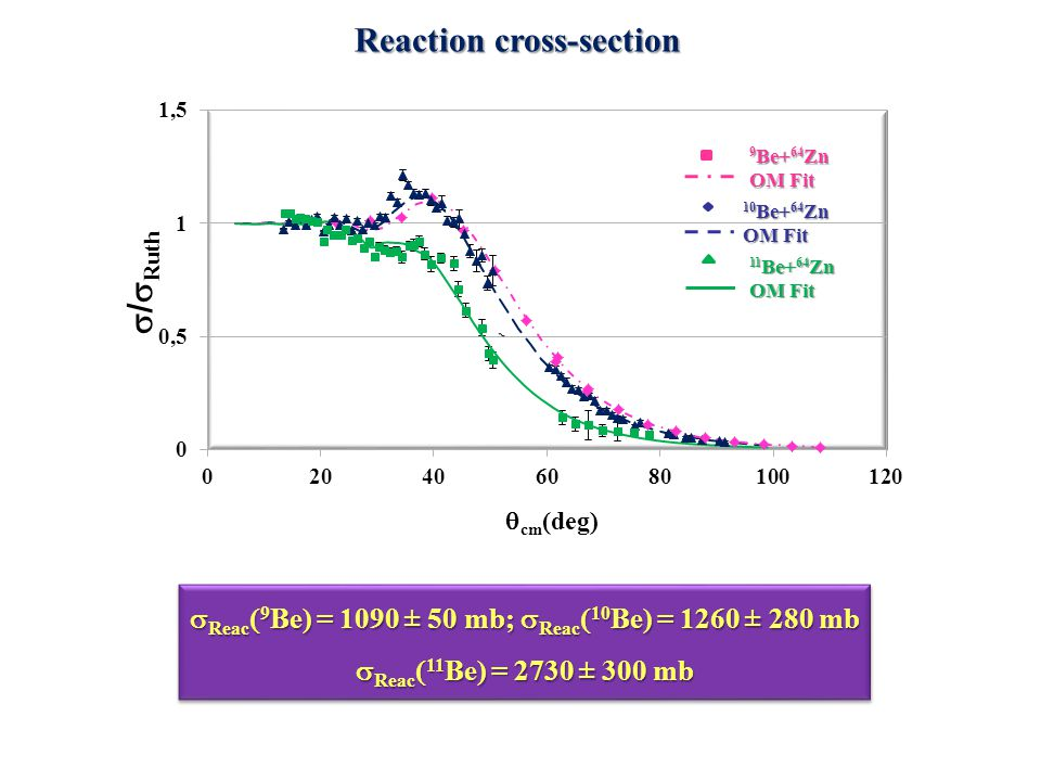 Reaction cross-section  Reac  9 Be) = 1090 ± 50 mb;  Reac  10 Be) = 1260 ± 280 mb  Reac  11 Be) = 2730 ± 300 mb  Reac  9 Be) = 1090 ± 50 mb; 