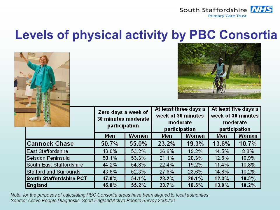 Levels of physical activity by PBC Consortia Note: for the purposes of calculating PBC Consortia areas have been aligned to local authorities Source: Active People Diagnostic, Sport England Active People Survey 2005/06