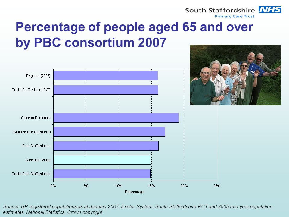 Percentage of people aged 65 and over by PBC consortium 2007 Source: GP registered populations as at January 2007, Exeter System, South Staffordshire