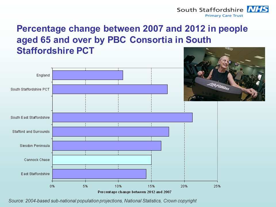 Percentage change between 2007 and 2012 in people aged 65 and over by PBC Consortia in South Staffordshire PCT Source: 2004-based sub-national population projections, National Statistics, Crown copyright