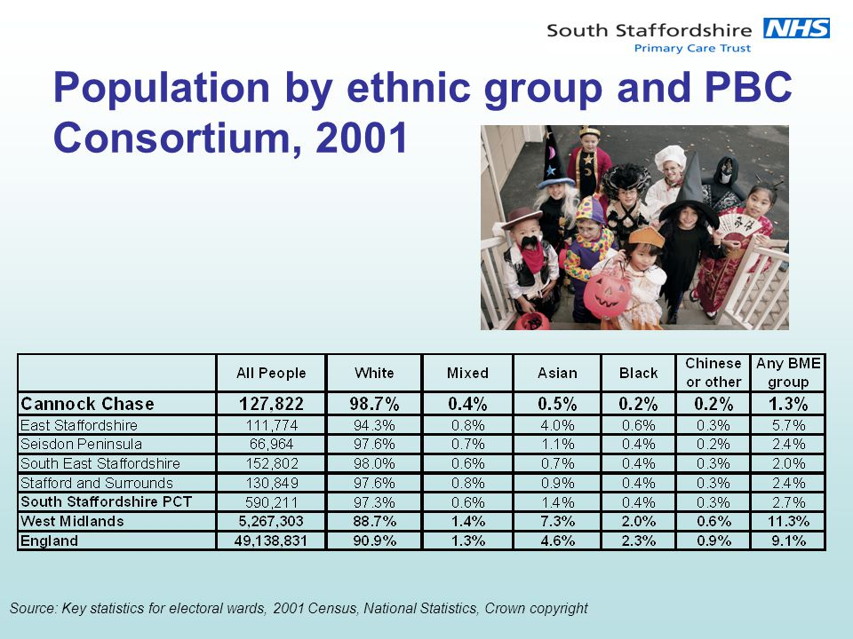 Population by ethnic group and PBC Consortium, 2001 Source: Key statistics for electoral wards, 2001 Census, National Statistics, Crown copyright
