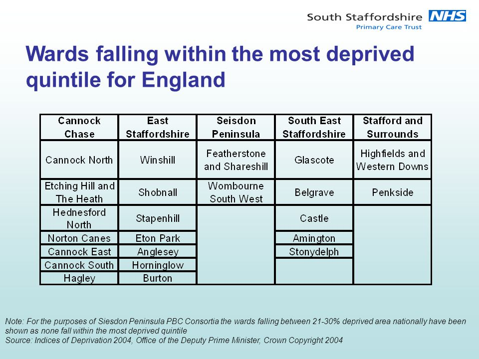 Wards falling within the most deprived quintile for England Note: For the purposes of Siesdon Peninsula PBC Consortia the wards falling between 21-30% deprived area nationally have been shown as none fall within the most deprived quintile Source: Indices of Deprivation 2004, Office of the Deputy Prime Minister, Crown Copyright 2004