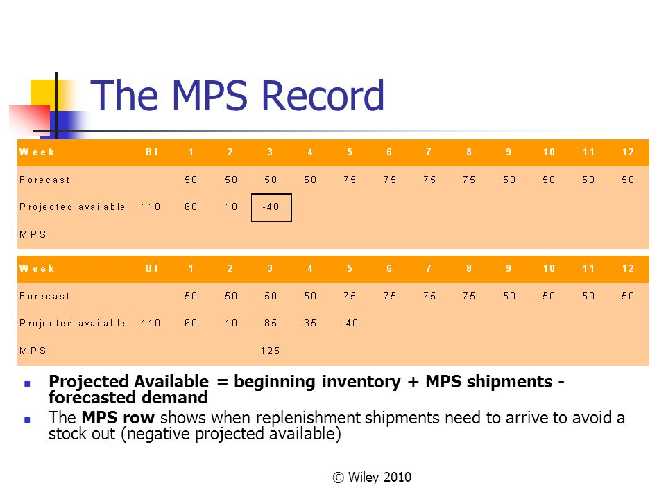 © Wiley 2010 The MPS Record Projected Available = beginning inventory + MPS shipments - forecasted demand The MPS row shows when replenishment shipmen