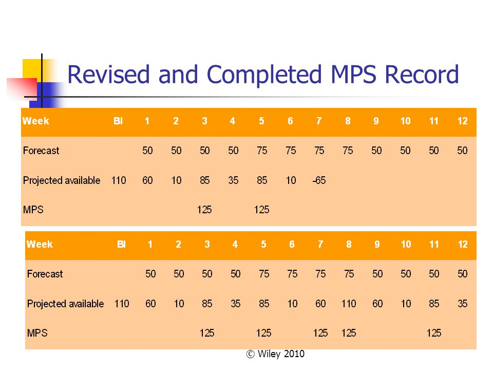 © Wiley 2010 Revised and Completed MPS Record