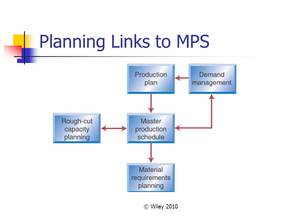 © Wiley 2010 Planning Links to MPS