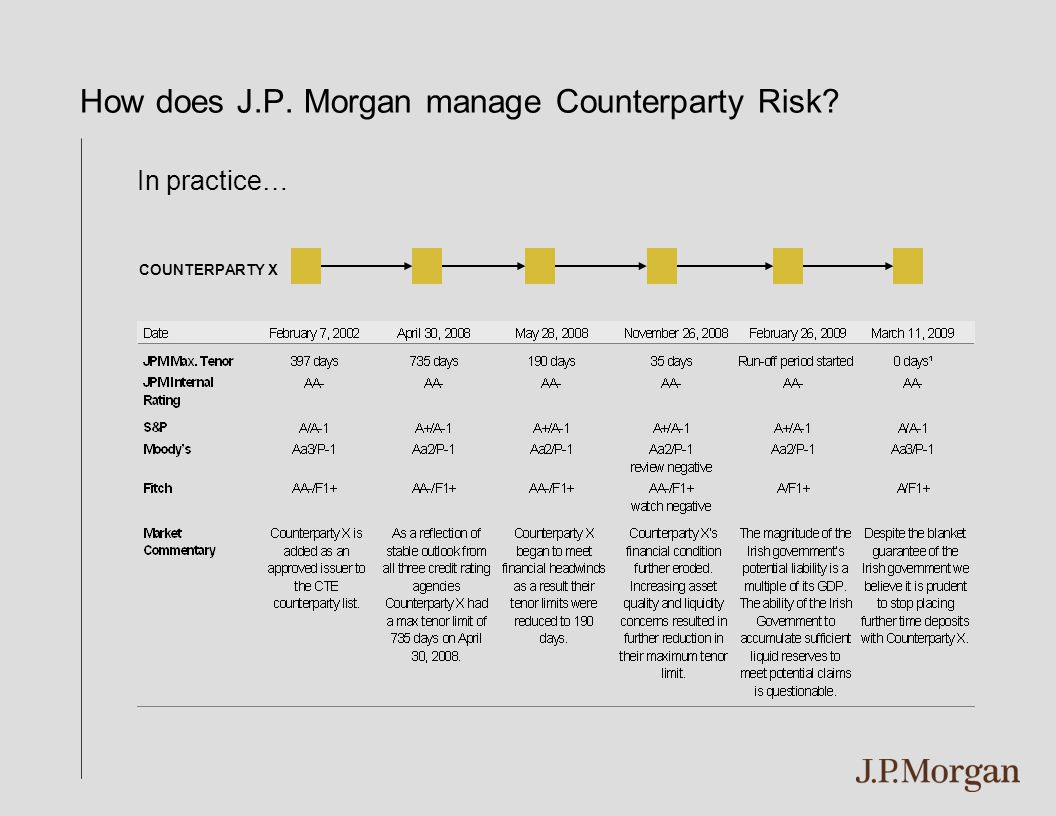 How does J.P. Morgan manage Counterparty Risk? In practice… COUNTERPARTY X