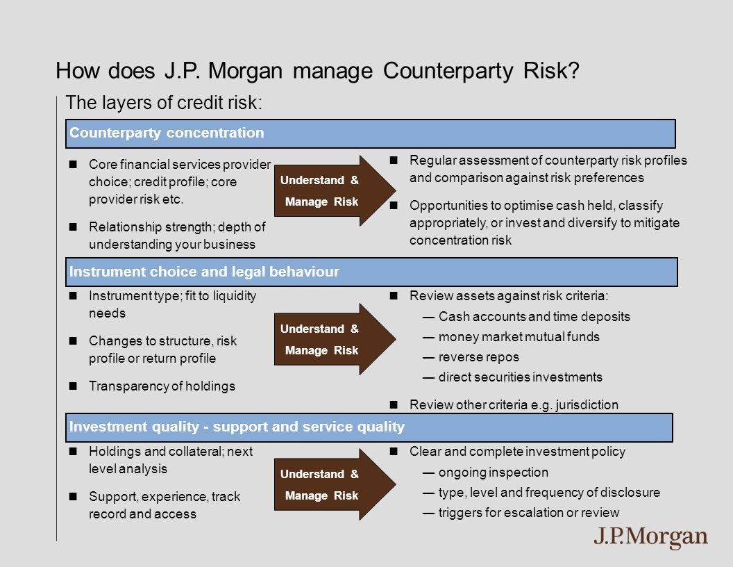 The layers of credit risk: Counterparty concentration Core financial services provider choice; credit profile; core provider risk etc. Relationship st