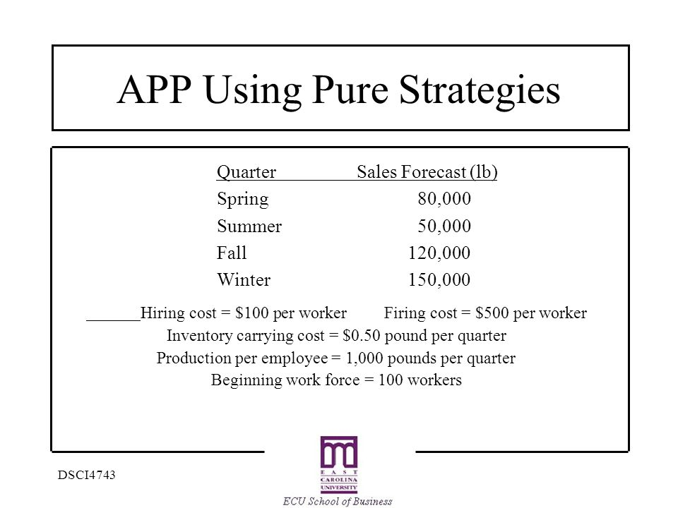 DSCI4743 APP Using Pure Strategies Hiring cost = $100 per worker Firing cost = $500 per worker Inventory carrying cost = $0.50 pound per quarter Production per employee = 1,000 pounds per quarter Beginning work force = 100 workers QuarterSales Forecast (lb) Spring80,000 Summer50,000 Fall120,000 Winter150,000