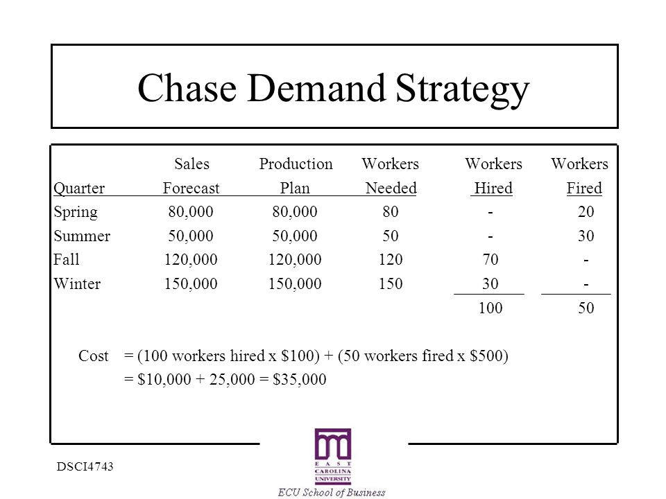 DSCI4743 Chase Demand Strategy Sales Production Workers Workers Workers QuarterForecastPlanNeeded Hired Fired Spring80,00080,00080-20 Summer50,00050,00050-30 Fall120,000120,00012070- Winter150,000150,00015030- 10050 Cost = (100 workers hired x $100) + (50 workers fired x $500) = $10,000 + 25,000 = $35,000