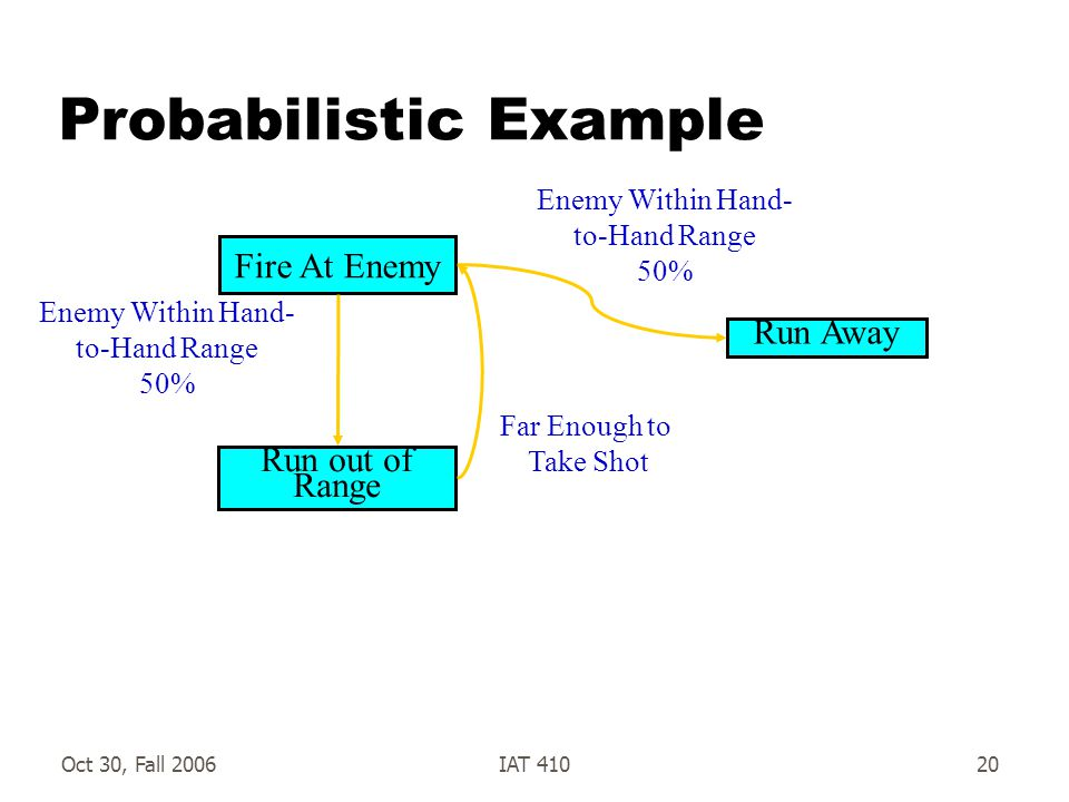 Oct 30, Fall 2006IAT 41020 Probabilistic Example Fire At Enemy Run out of Range Enemy Within Hand- to-Hand Range 50% Far Enough to Take Shot Run Away Enemy Within Hand- to-Hand Range 50%