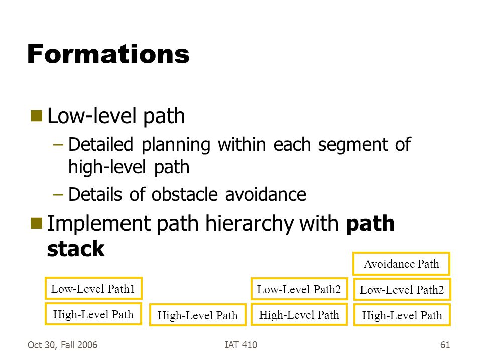Oct 30, Fall 2006IAT 41061 Formations  Low-level path –Detailed planning within each segment of high-level path –Details of obstacle avoidance  Implement path hierarchy with path stack High-Level Path Low-Level Path1 High-Level Path Low-Level Path2 High-Level Path Low-Level Path2 Avoidance Path