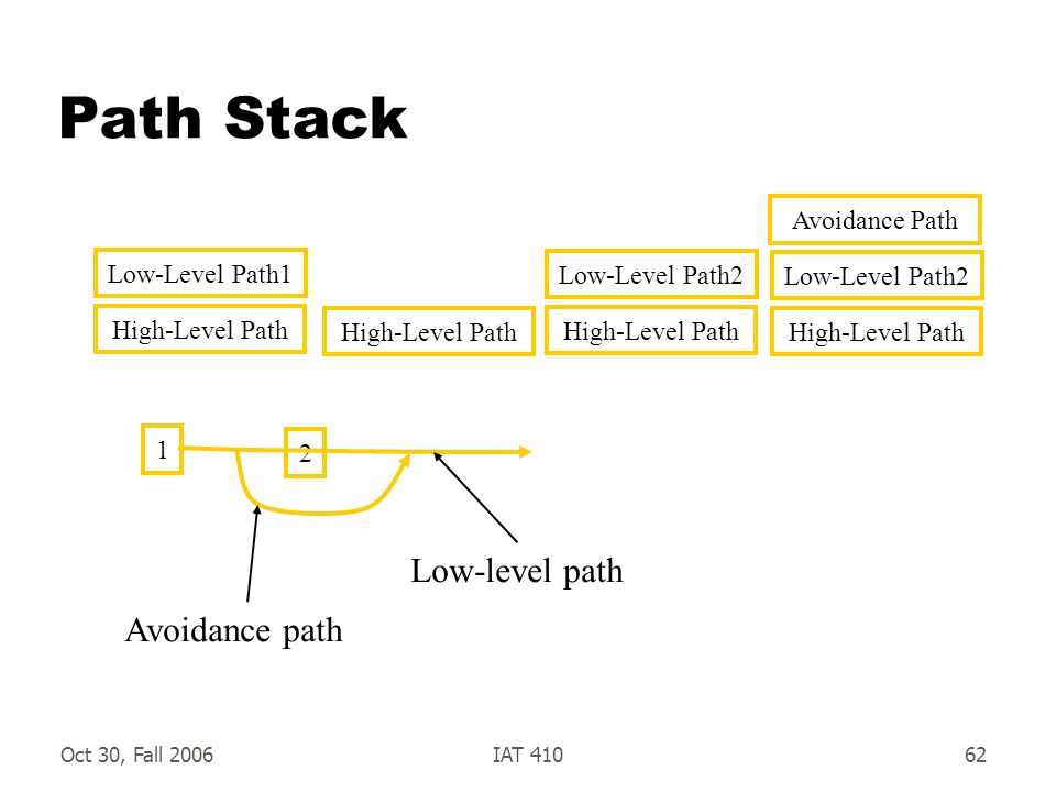 Oct 30, Fall 2006IAT 41062 Path Stack High-Level Path Low-Level Path1 High-Level Path Low-Level Path2 High-Level Path Low-Level Path2 Avoidance Path 1 2 Low-level path Avoidance path