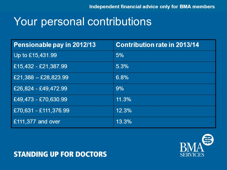 Independent financial advice only for BMA members Your personal contributions Pensionable pay in 2012/13Contribution rate in 2013/14 Up to £15,431.995% £15,432 - £21,387.995.3% £21,388 – £28,823.996.8% £26,824 - £49,472.999% £49,473 - £70,630.9911.3% £70,631 - £111,376.9912.3% £111,377 and over13.3%