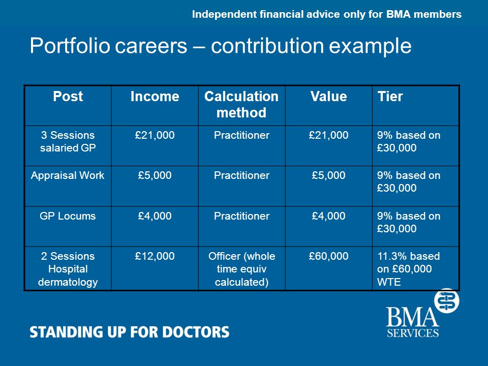 Independent financial advice only for BMA members Portfolio careers – contribution example PostIncomeCalculation method ValueTier 3 Sessions salaried GP £21,000Practitioner£21,0009% based on £30,000 Appraisal Work£5,000Practitioner£5,0009% based on £30,000 GP Locums£4,000Practitioner£4,0009% based on £30,000 2 Sessions Hospital dermatology £12,000Officer (whole time equiv calculated) £60,00011.3% based on £60,000 WTE