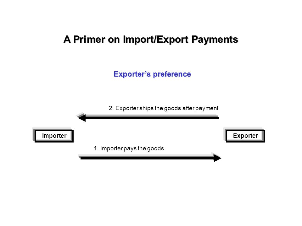 A Primer on Import/Export Payments ImporterExporter 1. Exporter ships the goods 2. Importer pays after receiving the goods Importer's preference
