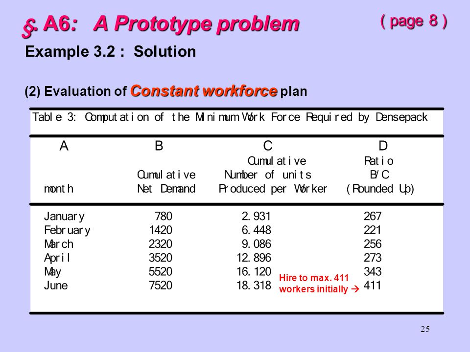 24 §. A6: A Prototype problem ( page 7 ) Example 3.2 : Solution chase (1) Evaluation of chase strategy 753 & 144 & 13 