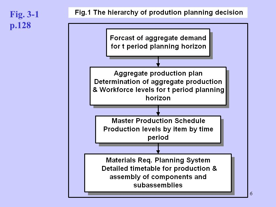 5  Aggregate planning methodology is designed to translate demand forecasts into a blueprint for planning staffing and production levels for the firm over a predetermined planning horizon  Production planning may be viewed as a hierarchical process in — purchasing — production — staffing decisions must be made at several levels in the firm §.