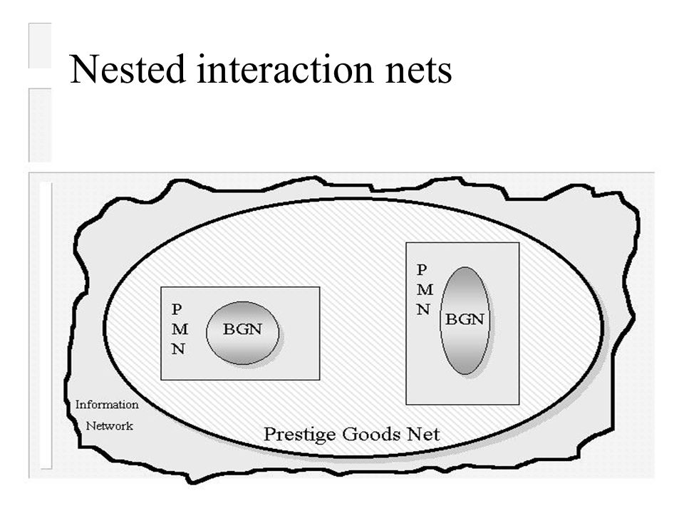 Nested interaction nets