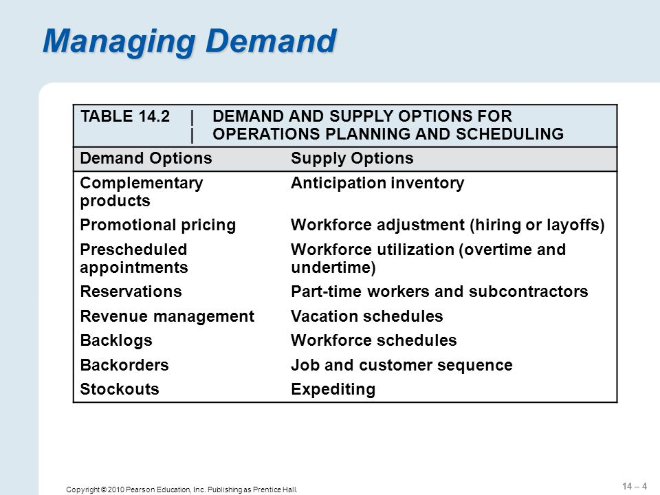 14 – 4 Copyright © 2010 Pearson Education, Inc. Publishing as Prentice Hall. Managing Demand TABLE 14.2| DEMAND AND SUPPLY OPTIONS FOR | OPERATIONS PL