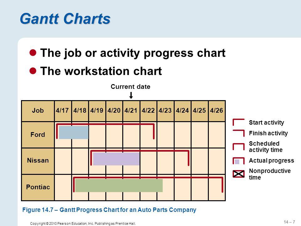 14 – 7 Copyright © 2010 Pearson Education, Inc. Publishing as Prentice Hall. Gantt Charts The job or activity progress chart The workstation chart Nis