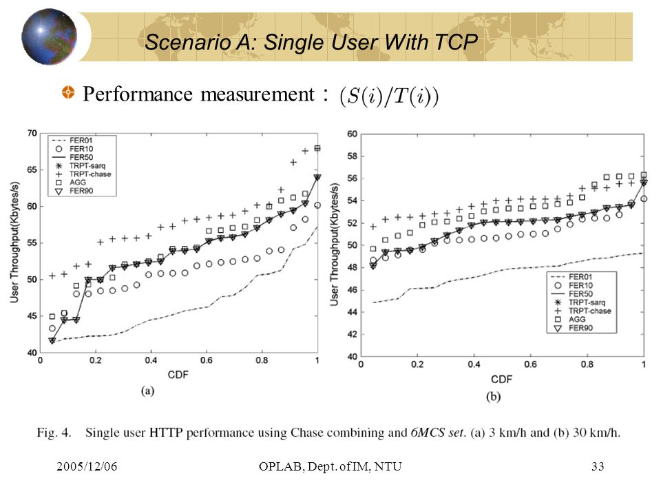 2005/12/06OPLAB, Dept. of IM, NTU33 Scenario A: Single User With TCP Performance measurement :