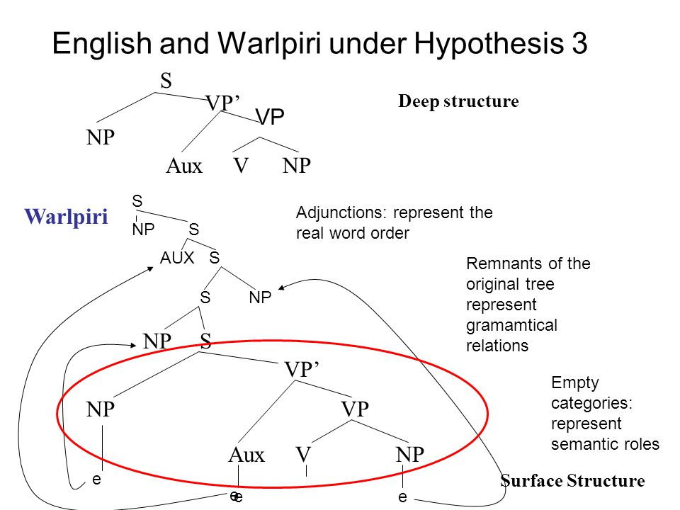 English and Warlpiri under Hypothesis 3 NP VP' S Aux V NP Deep structure Surface Structure Warlpiri VP NP VP VP' NP S Aux V NP S NP AUX S NP S S e e e Empty categories: represent semantic roles Adjunctions: represent the real word order Remnants of the original tree represent gramamtical relations e