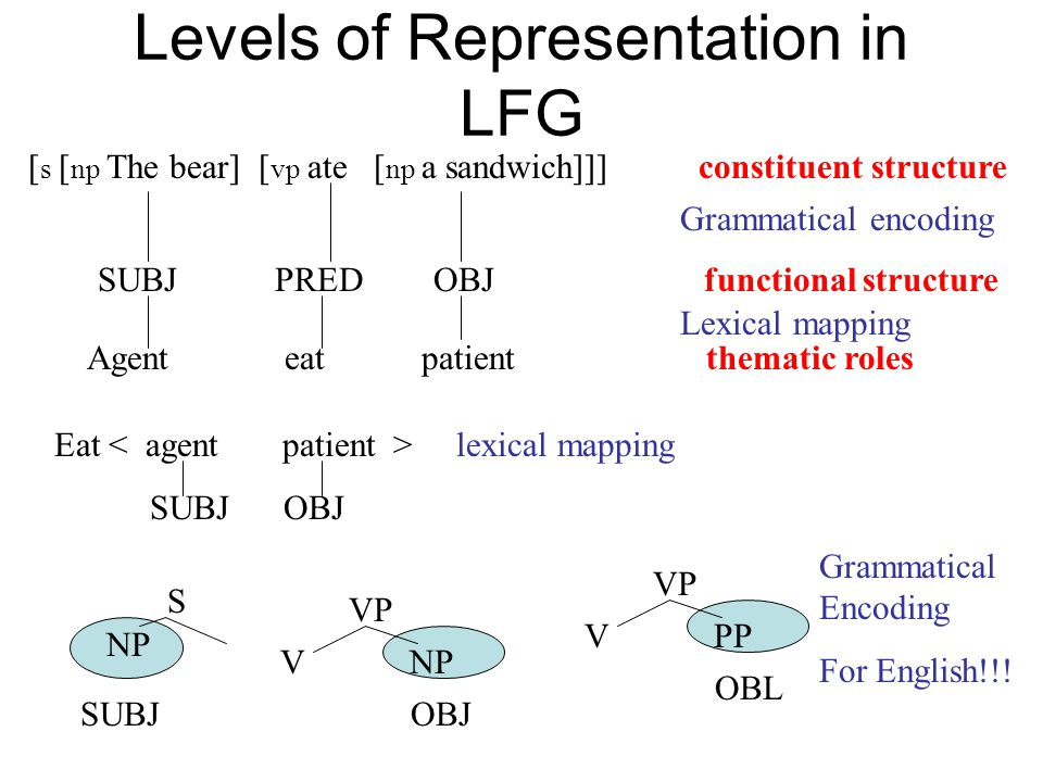 Levels of Representation in LFG [ s [ np The bear] [ vp ate [ np a sandwich]]] constituent structure SUBJ PRED OBJ functional structure Agent eat patient thematic roles Grammatical encoding Lexical mapping Eat lexical mapping SUBJ OBJ S NP SUBJ VP V NP OBJ VP V PP OBL Grammatical Encoding For English!!!