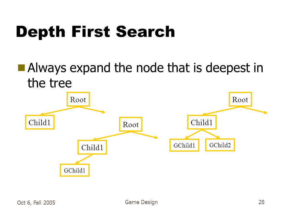 Oct 6, Fall 2005 Game Design28 Depth First Search  Always expand the node that is deepest in the tree Root Child1 GChild1 GChild2 Root Child1 Root Child1 GChild1