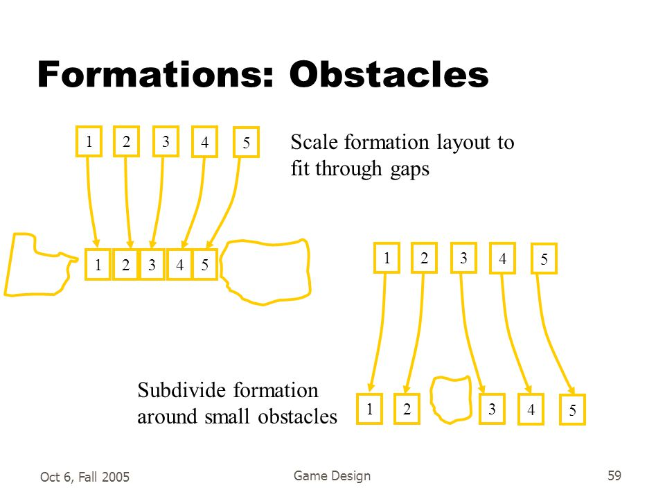 Oct 6, Fall 2005 Game Design59 Formations: Obstacles 123 4 5 Scale formation layout to fit through gaps 12345 123 4 5 123 4 5 Subdivide formation around small obstacles