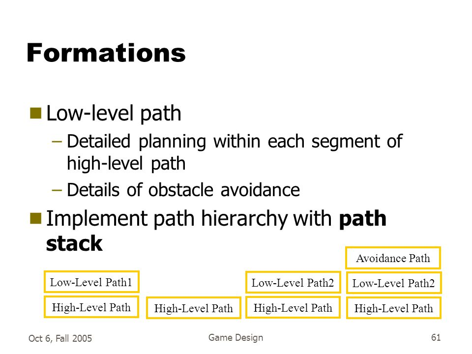 Oct 6, Fall 2005 Game Design61 Formations  Low-level path –Detailed planning within each segment of high-level path –Details of obstacle avoidance  Implement path hierarchy with path stack High-Level Path Low-Level Path1 High-Level Path Low-Level Path2 High-Level Path Low-Level Path2 Avoidance Path