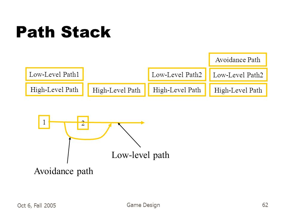 Oct 6, Fall 2005 Game Design62 Path Stack High-Level Path Low-Level Path1 High-Level Path Low-Level Path2 High-Level Path Low-Level Path2 Avoidance Path 1 2 Low-level path Avoidance path