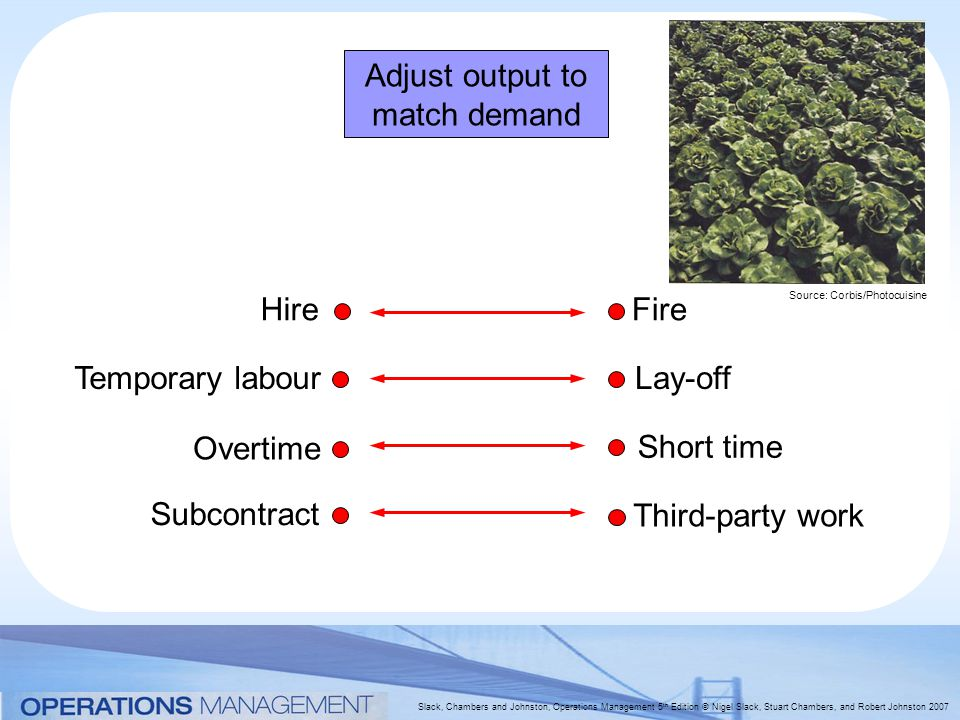 Slack, Chambers and Johnston, Operations Management 5 th Edition © Nigel Slack, Stuart Chambers, and Robert Johnston 2007 Adjust output to match demand HireFire Temporary labourLay-off Overtime Subcontract Short time Third-party work Source: Corbis/Photocuisine