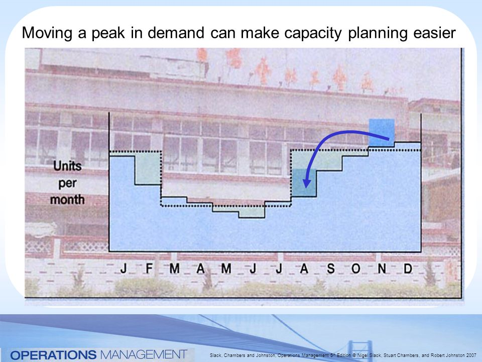 Slack, Chambers and Johnston, Operations Management 5 th Edition © Nigel Slack, Stuart Chambers, and Robert Johnston 2007 Moving a peak in demand can make capacity planning easier