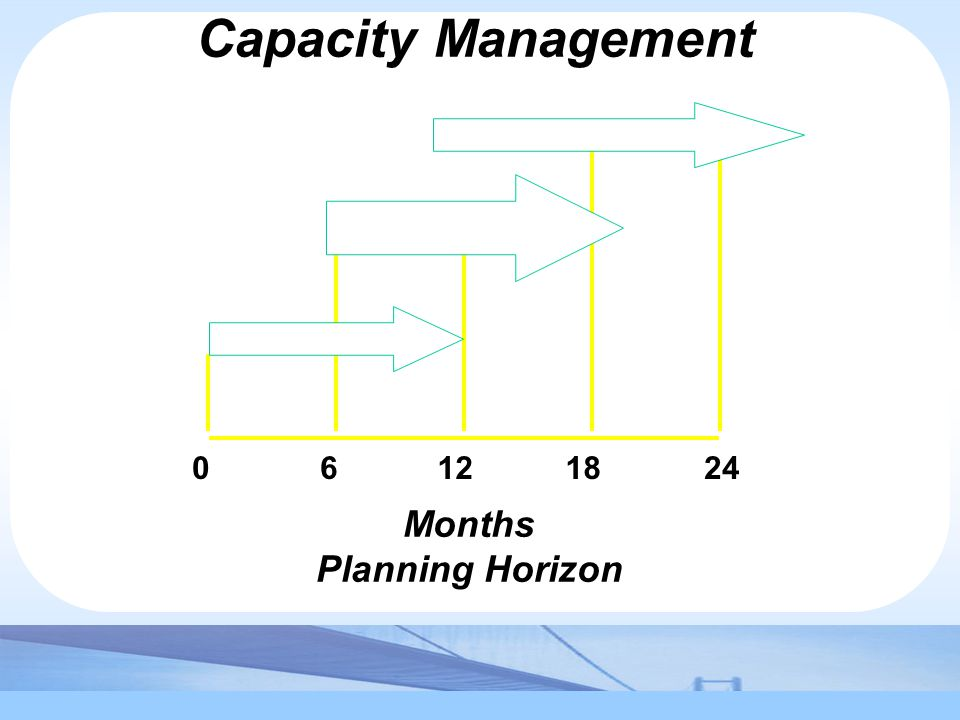 Slack, Chambers and Johnston, Operations Management 5 th Edition © Nigel Slack, Stuart Chambers, and Robert Johnston 2007 Capacity Management 06122418 Months Planning Horizon