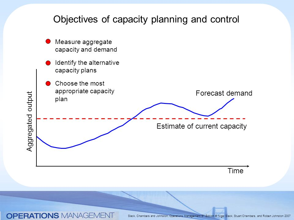 Slack, Chambers and Johnston, Operations Management 5 th Edition © Nigel Slack, Stuart Chambers, and Robert Johnston 2007 Objectives of capacity planning and control Forecast demand Time Aggregated output Estimate of current capacity Measure aggregate capacity and demand Identify the alternative capacity plans Choose the most appropriate capacity plan