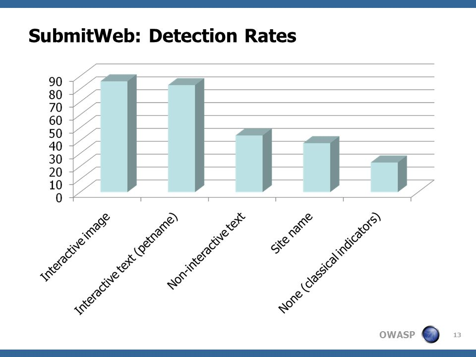 OWASP SubmitWeb: Detection Rates 13