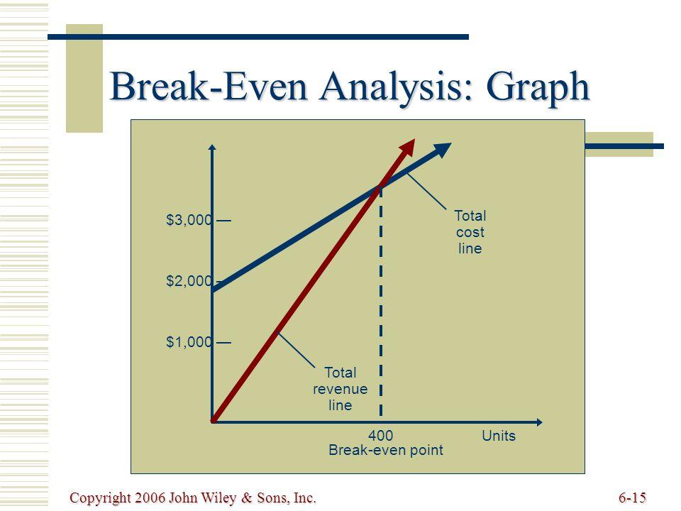 Copyright 2006 John Wiley & Sons, Inc.6-15 Break-Even Analysis: Graph Total cost line Total revenue line Break-even point 400Units $3,000 — $2,000 — $1,000 —