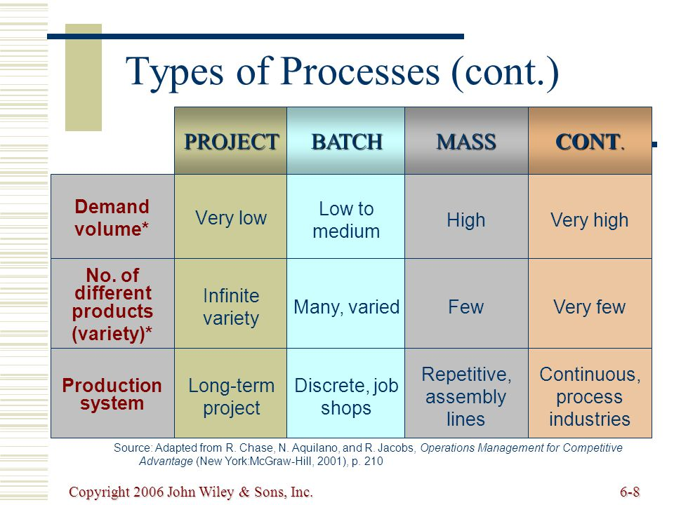 Copyright 2006 John Wiley & Sons, Inc.6-8 PROJECTBATCH Types of Processes (cont.) Demand volume* Very low Low to medium Source: Adapted from R.