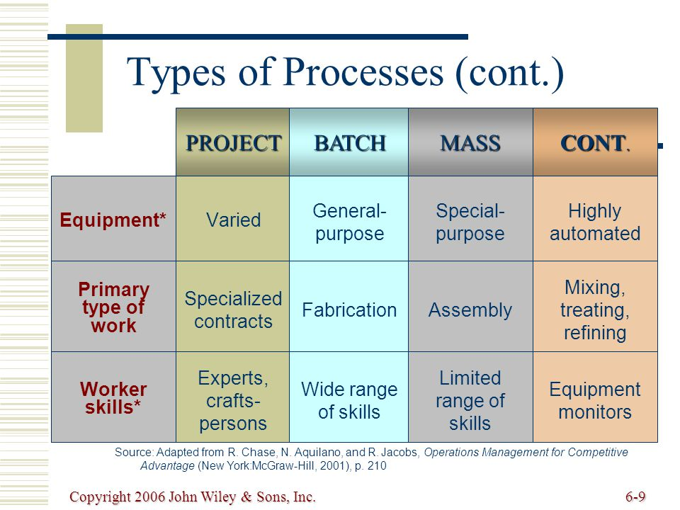 Copyright 2006 John Wiley & Sons, Inc.6-9 PROJECTBATCH Types of Processes (cont.) Equipment* Varied General- purpose Source: Adapted from R.