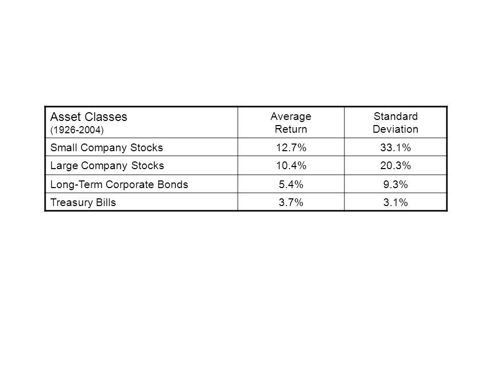 Asset Classes (1926-2004) Average Return Standard Deviation Small Company Stocks12.7%33.1% Large Company Stocks10.4%20.3% Long-Term Corporate Bonds5.4%9.3% Treasury Bills3.7%3.1%