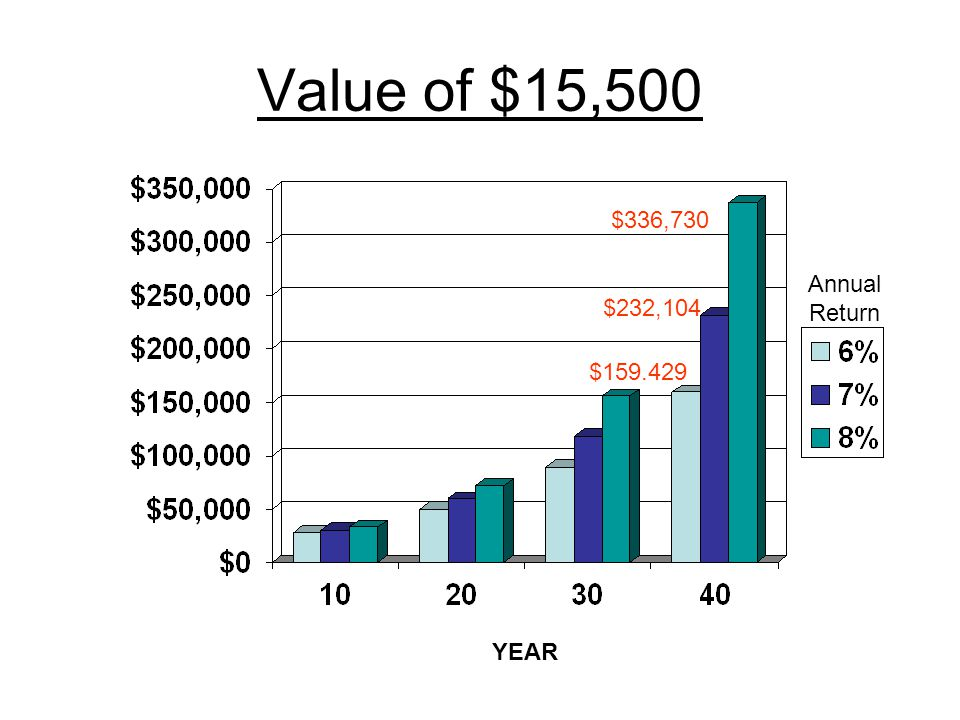 Value of $15,500 YEAR $336,730 $232,104 $159.429 Annual Return