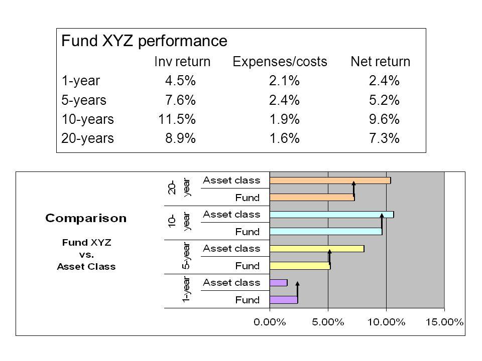 Fund XYZ performance Inv return Expenses/costsNet return 1-year 4.5% 2.1% 2.4% 5-years 7.6% 2.4% 5.2% 10-years11.5% 1.9% 9.6% 20-years 8.9% 1.6% 7.3%