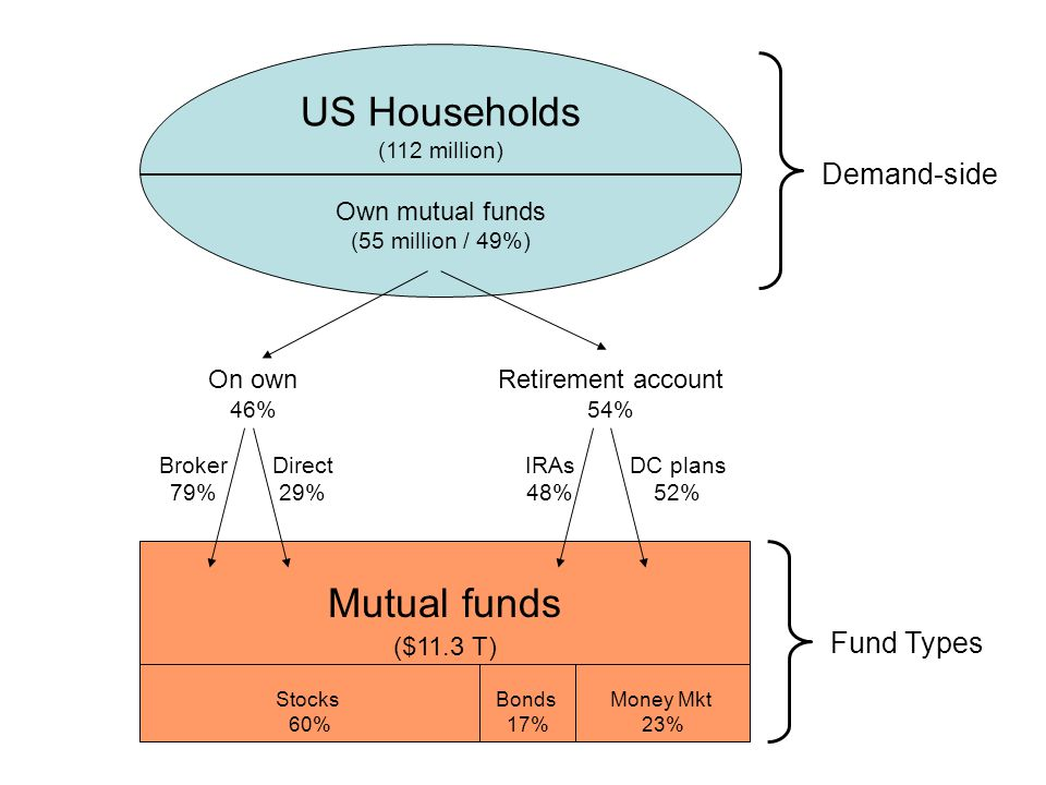 The 90 million fund shareholders' demand for investment performance and services at a competitive level of fees and expenses continuously impacts mutual funds. Paul Schott Stevens ICI President