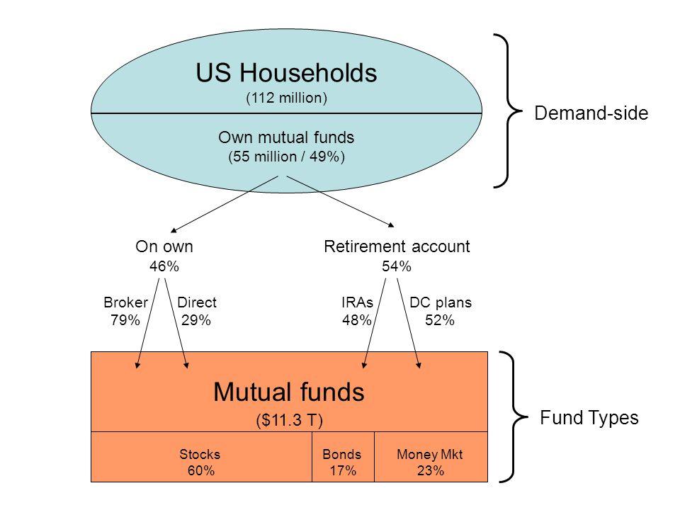 Supply-side mutual fund market …