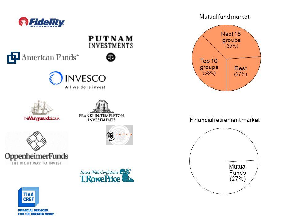 Asset classes (risk/return primer)