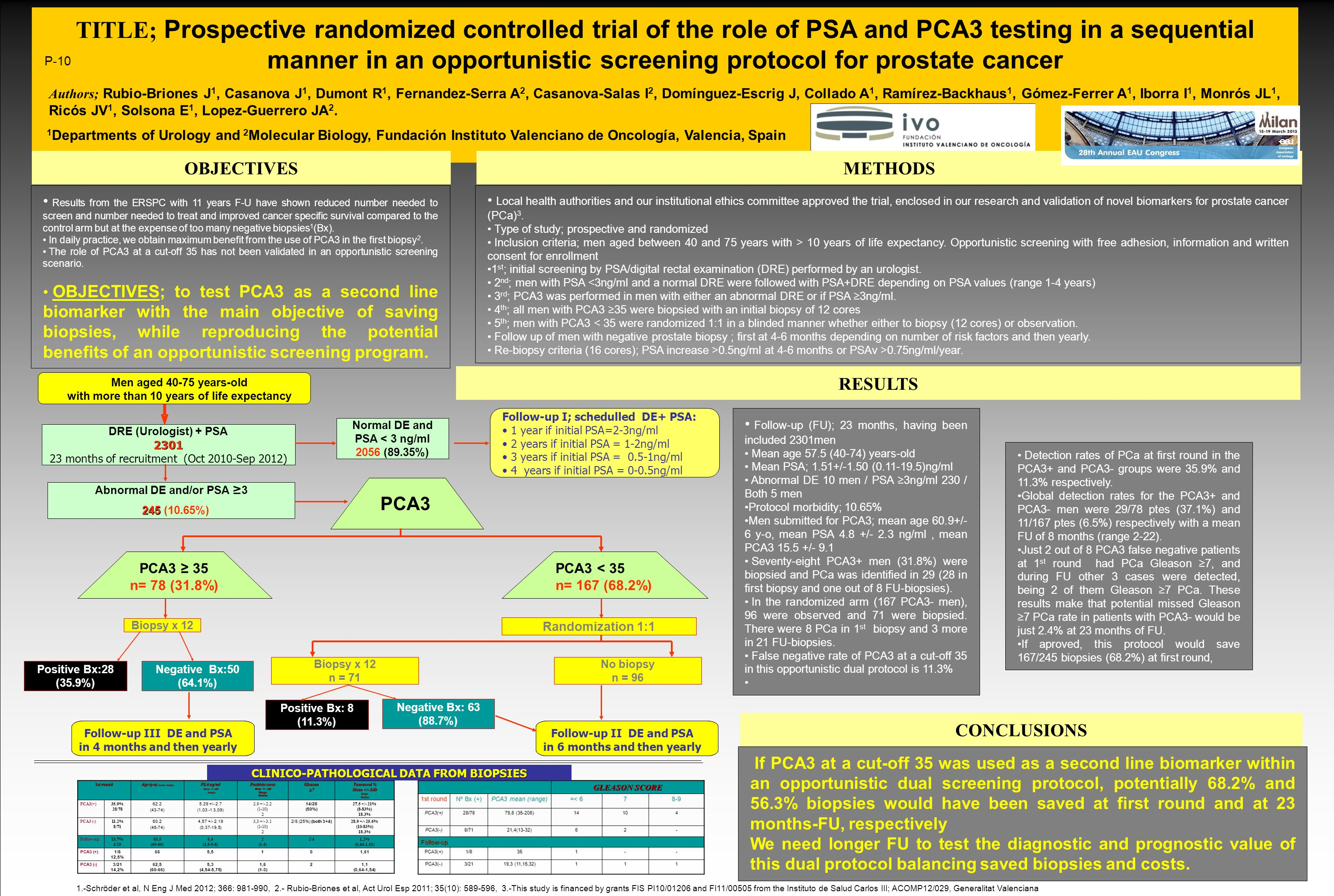 RESULTS TITLE; Prospective randomized controlled trial of the role of PSA and PCA3 testing in a sequential manner in an opportunistic screening protocol for prostate cancer Authors; Rubio-Briones J 1, Casanova J 1, Dumont R 1, Fernandez-Serra A 2, Casanova-Salas I 2, Domínguez-Escrig J, Collado A 1, Ramírez-Backhaus 1, Gómez-Ferrer A 1, Iborra I 1, Monrós JL 1, Ricós JV 1, Solsona E 1, Lopez-Guerrero JA 2.
